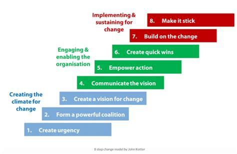 comprehensive guide  kotters  step model  change
