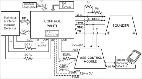 intruder alarm systems  road  intechopen