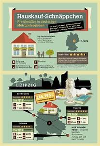 Schnäppchen Haus Leipzig : hauskauf schn ppchen in deutschen metropolregionen ~ Kayakingforconservation.com Haus und Dekorationen