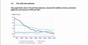 The Graph Below Shows Uk Acid Rain Emissions  Measured In Millions Of Tones  From Fourdifferent