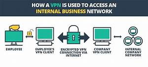 What Are The Best Vpn Providers For Small Businesses In 2019