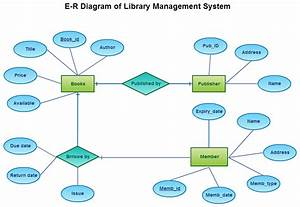 A Break Down Of Library Management System Using Entity