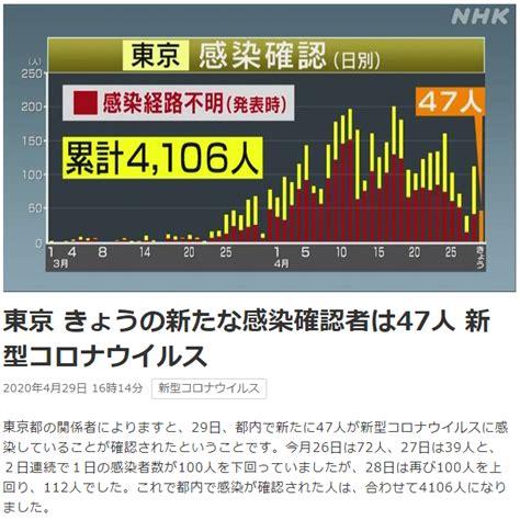 今日 の 東京 コロナ ウイルス 感染 者
