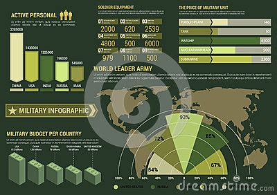 military infographics  world map  graphs stock