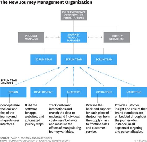 competing customer journeys