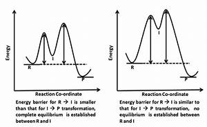 Energy Profile  Chemistry