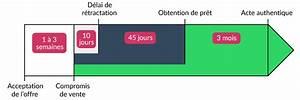 Délai Rétractation Compromis De Vente : ce que vous devez savoir sur l 39 offre d 39 achat blog immobilier welmo ~ Gottalentnigeria.com Avis de Voitures
