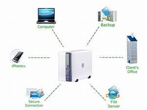 Amazon Com  Synology Diskstation 2