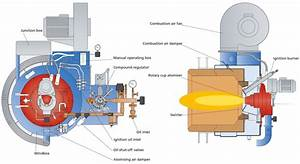 Schematic Of Rotary Cup Atomizer And The Steam Generator