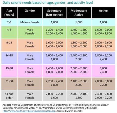 Janin 30 Minggu Calorie Tracking Basics Faq Livestrong Com