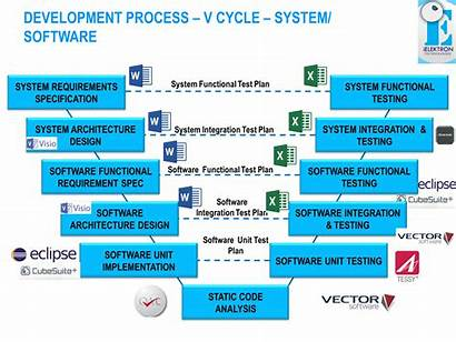 Mbd Embedded Development Software Non