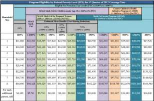income chart covered ca medi cal subsidies tax credits