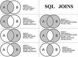Sql Joins Venn Diagram  With Images