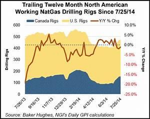 Still No Market for NatGas Drilling, Says Encana CEO ...
