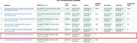 So in short, the place where you have both your bitcoin address to receive bitcoins and the private key to send/spend bitcoins is called a bitcoin wallet. Top 6 Wealthiest Bitcoin Wallet Address Just Transferred Nearly 86,000 BTC on July 1