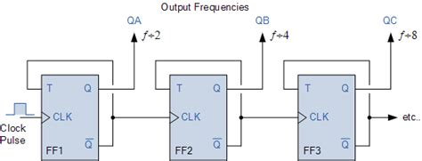 Frequency Division Using Divide Toggle Flip Flops