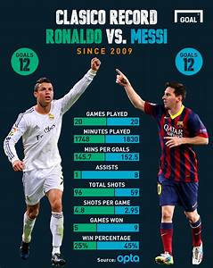 Who has performed better in the Clasico: Cristiano Ronaldo ...