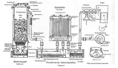 plans  wood gasification plans   interesting projects wood gasifier wood gas