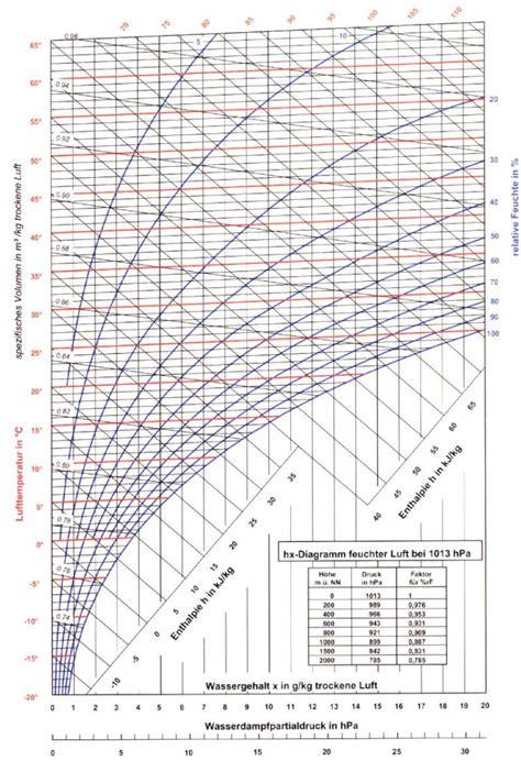 luftfeuchtigkeit in wohnräumen absolute luftfeuchtigkeit berechnen intelligente kellerl ftung mit raspberry pi erdboden im