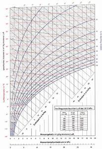 Luftfeuchtigkeit Temperatur Tabelle : enthalpie feuchter luft ~ Lizthompson.info Haus und Dekorationen