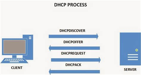 How To Install And Configure A Dhcp Server On A Linux