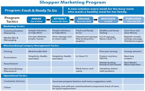 Marketing Program chapter iii how to execute measure shopper marketing