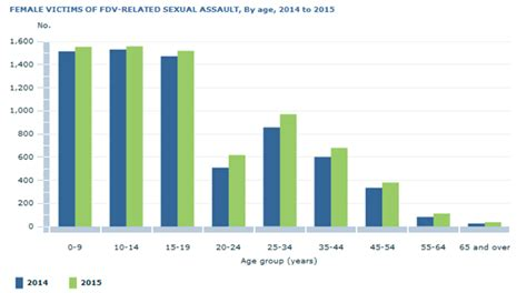 crime statistics bureau more than third of sexual assaults homicides linked to