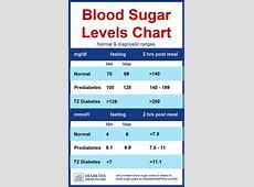 Diabetes Blood Sugar Levels Chart – 2019 Printable