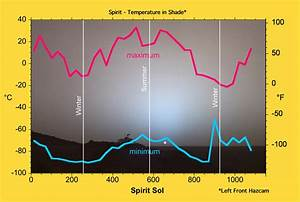 Temperature of Planets in Fahrenheit (page 2) - Pics about ...