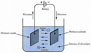 Difference Between Galvanic And Electrolytic Cell