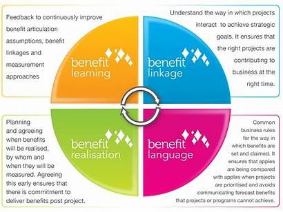 Methodology Management Benefit Gold Strategic