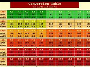 Diabetic Conversion Table Uk Brokeasshome Com