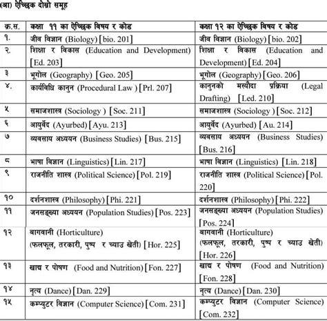 class  class   subjects list neb subject list