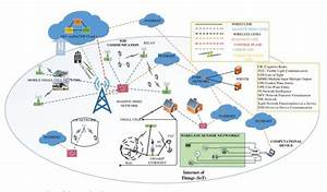 General Overview Of 5g Networks  19