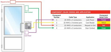 Standard Security System Wiring by Access Cables And Wiring Diagram Kisi