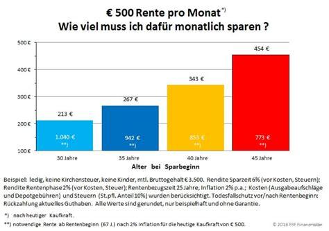 Wieviel Geld Spart Ihr Im Monat by Wie Viel Muss Ich F 252 R Die Rente Sparen Finanzblog