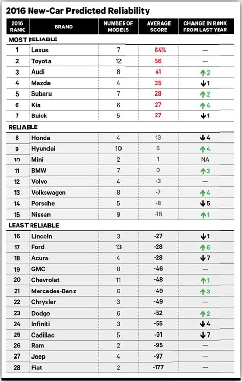 Consumer Reports Car Brand Reliability Rankings 2015 — My