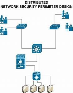 Network Security Perimeter  How To Choose The Correct Firewall And Ips For Your Environment