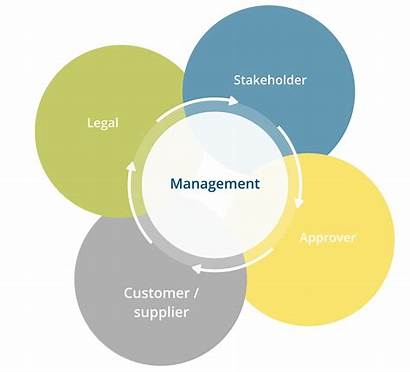 Contract Management Software Guide Eagle Stage Team