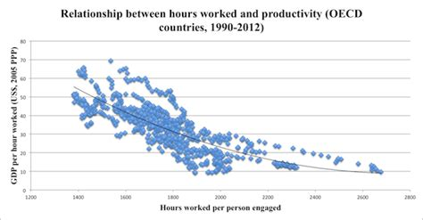 working hours get a the economist