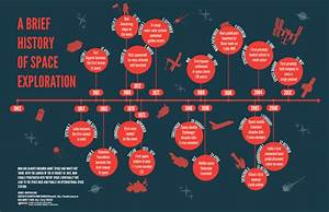A brief history of space exploration – an Innocent Life