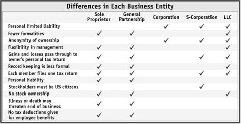 Benefits Of Incorporating Your Business