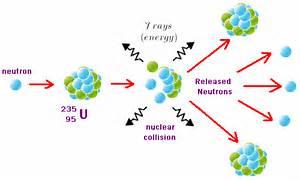 Nuclear Fusion Animati...Uranium Atom