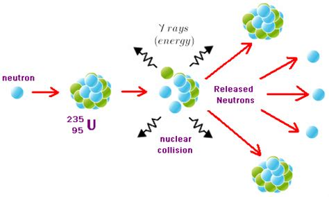 Nuclear Physics, Nuclear Binding Energy   Physics