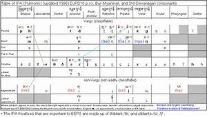 Arabic Ipa Chart Djpd16