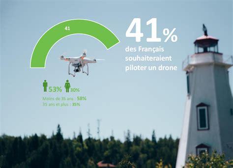 observatoire enedis quel regard les francais portent ils sur les drones helicomicrocom