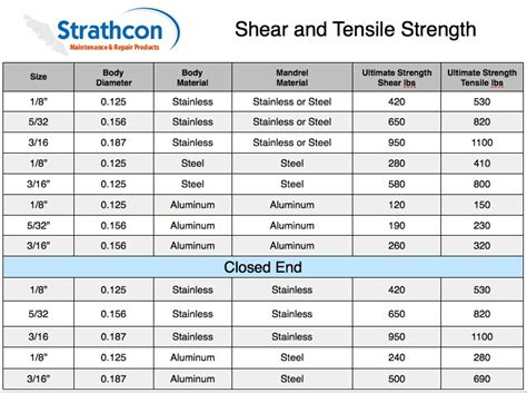 type 304 stainless steel chain carriage bolt shear strength chart http www