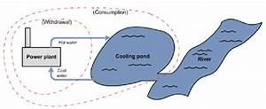 Diagram Of A Cooling Pond System