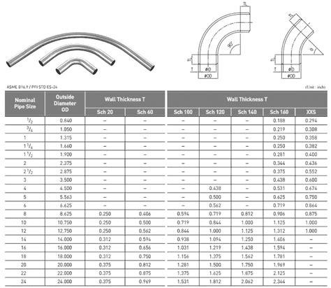 conduit bending radius chart ofertasvuelo