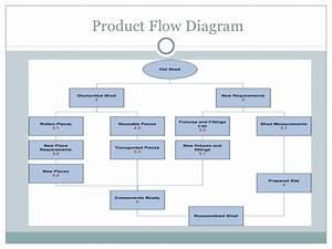 1 2  Project Management